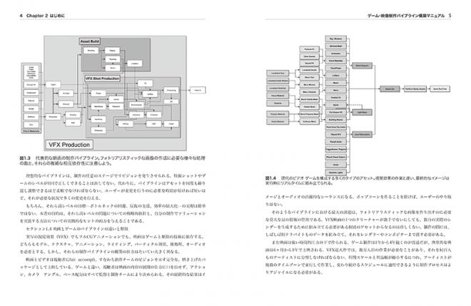 ゲーム・映像制作パイプライン構築マニュアル サンプル